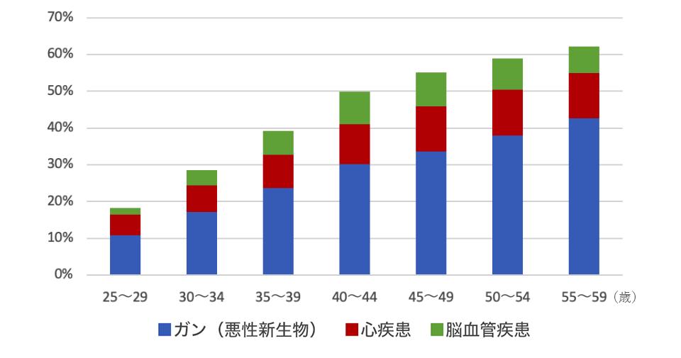 出典:厚生労働省「人口動態統計(平成30年)」よりエヌエヌ生命が作成