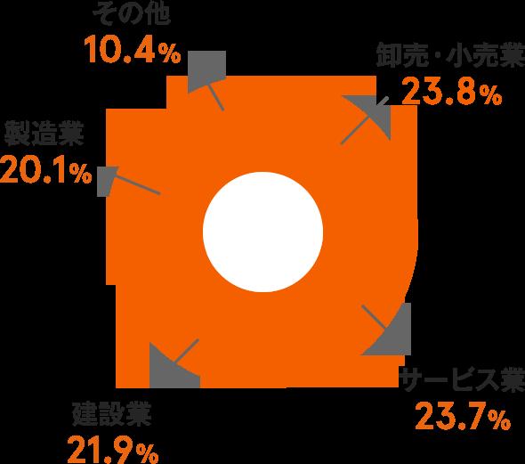 卸売・小売業 23.8% サービス業 23.7% 建設業 21.9% 製造業 20.1% その他 10.4%